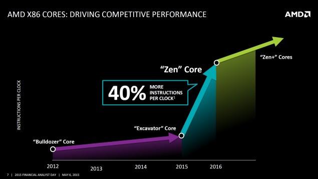CPUs Zen somente no final de 2016