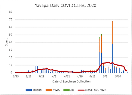 YC case trend.png