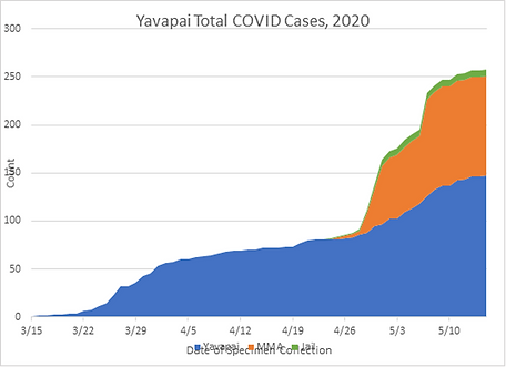 YC total cases.png