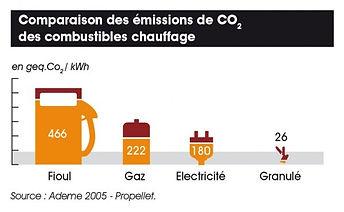 COMPARAISON DES EMISSION DE CO2 DES COMBUSTIBLES CHAUFFAGE  Au lieu d'utiliser le pétrole pour se chauffer, préservons uniquement son utilisation lorsqu'il est matière première irremplaçable dans l'industrieL