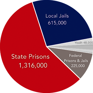 prison_chart2019.png