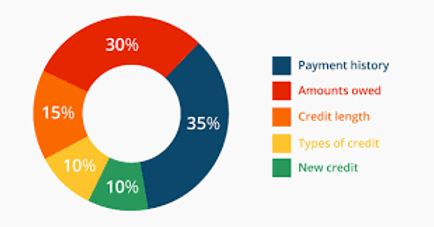 Pie chart illustrating percentages of credit score factors