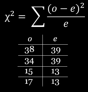 Data for chi-squared calculation