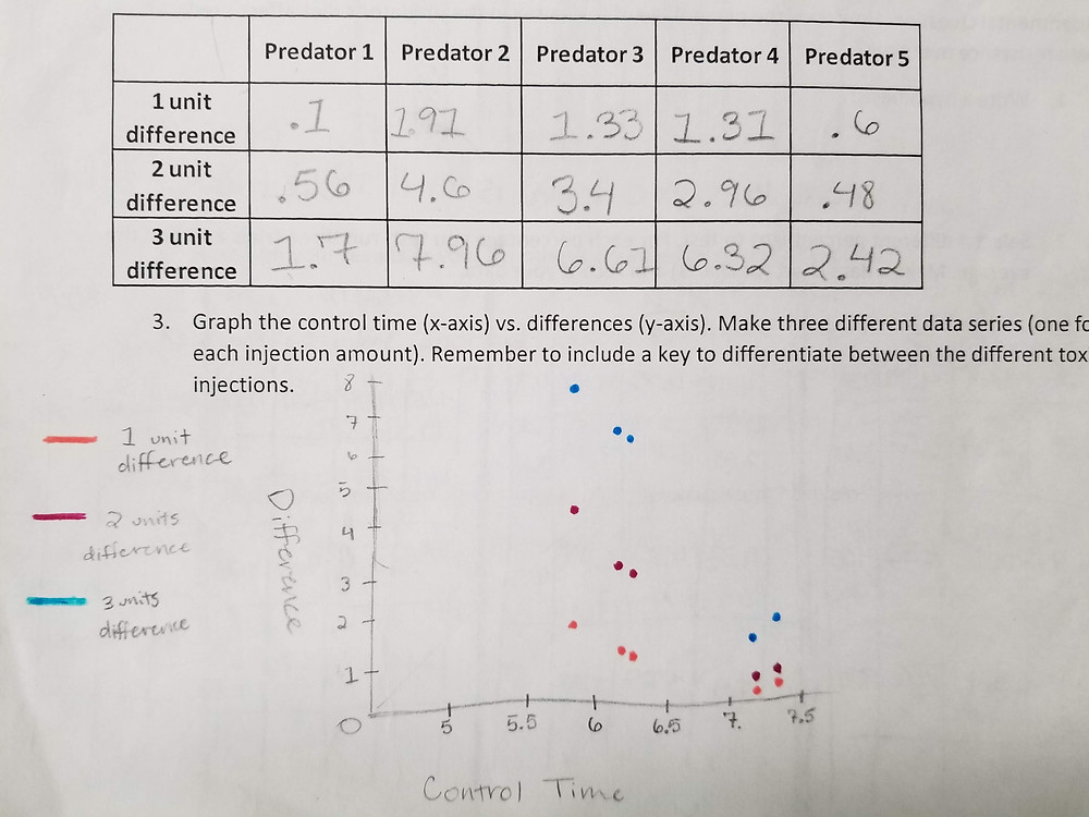 Student data graph for Arms Race simulation