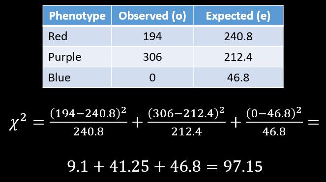 Chi-squared calculation = 97.15
