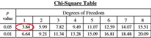 Chi-square table (from AP Biology Equation Sheet), identifying critical value for 1 df and 0.05 p value