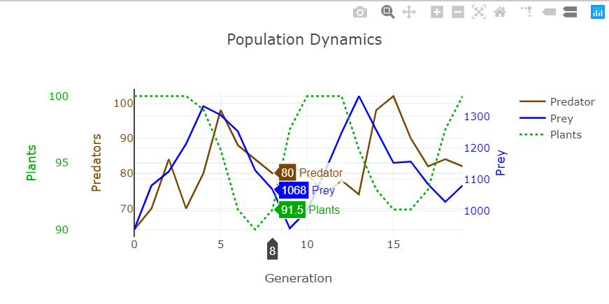 Graph showing plant, predator, and prey values for a population dynamics simulation