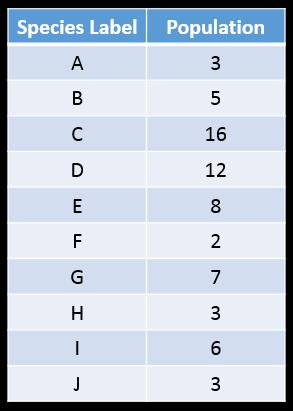 Sample data: A-3, B-5, C-16, D-12, E-8, F-2, G-7, H-3, I-6, J-3