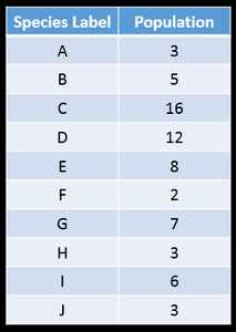 Sample data: A-3, B-5, C-16, D-12, E-8, F-2, G-7, H-3, I-6, J-3