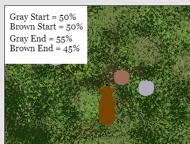 Results from a natural selection simulation, given in percent of the population.