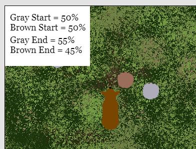 Natural selection simulation results