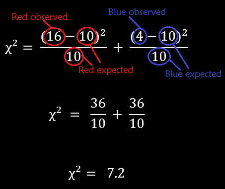Chi-squared calculation to test null hypothesis of an evolution example