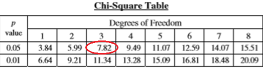 Chi-squared critical value table with 7.82 circled for example with 3 degrees of freedom and 0.05 p value