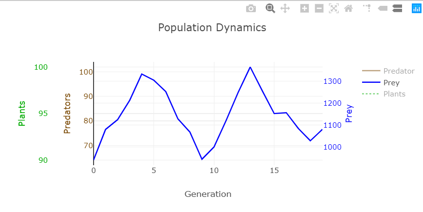 Plotly.js graph for the population dynamics simulation.