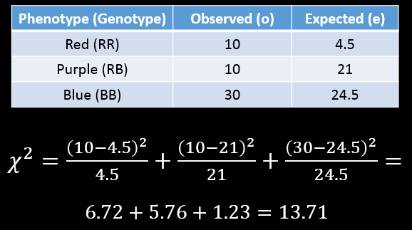 chi-squared calculation = 13.71