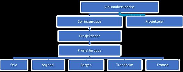 Organisasjonskart.2021.png