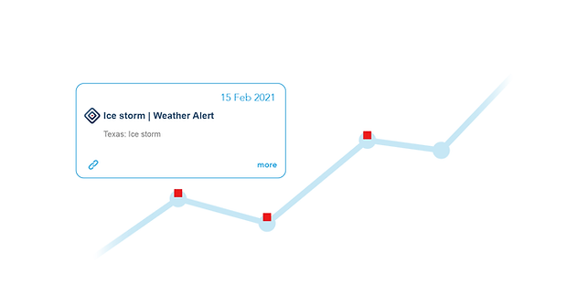 Google Analytics 4 Annotations for Weather.png