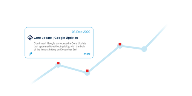 Google Analytics Annotations for Google Updates.png