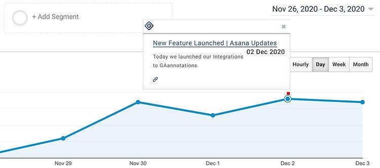 Asana annotation on google analytics