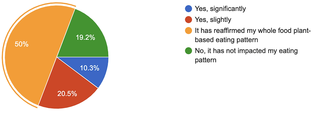 Pie chart showing that 38% are now eating more whole plant foods as a result of the resources