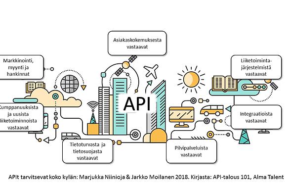 APIt tarvitsevat koko kylän: Marjukka Niinioja & Jarkko Moilanen 2018. Kirjasta: API-talous 101, Alma Talent