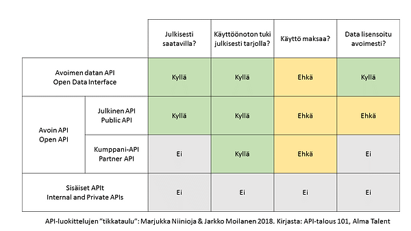 """API-luokittelujen """"tikkataulu"""": Marjukka Niinioja & Jarkko Moilanen 2018. Kirjasta: API-talous 101, Alma Talent"""