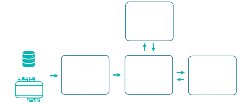 STREAMETRIC IoT Architecture