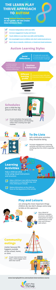 The Learn Play Thrive Approach Infographic