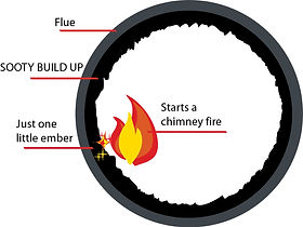 Diagram showing how an unclean chimney starts a chimney fire.
