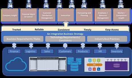 Integration framework.png