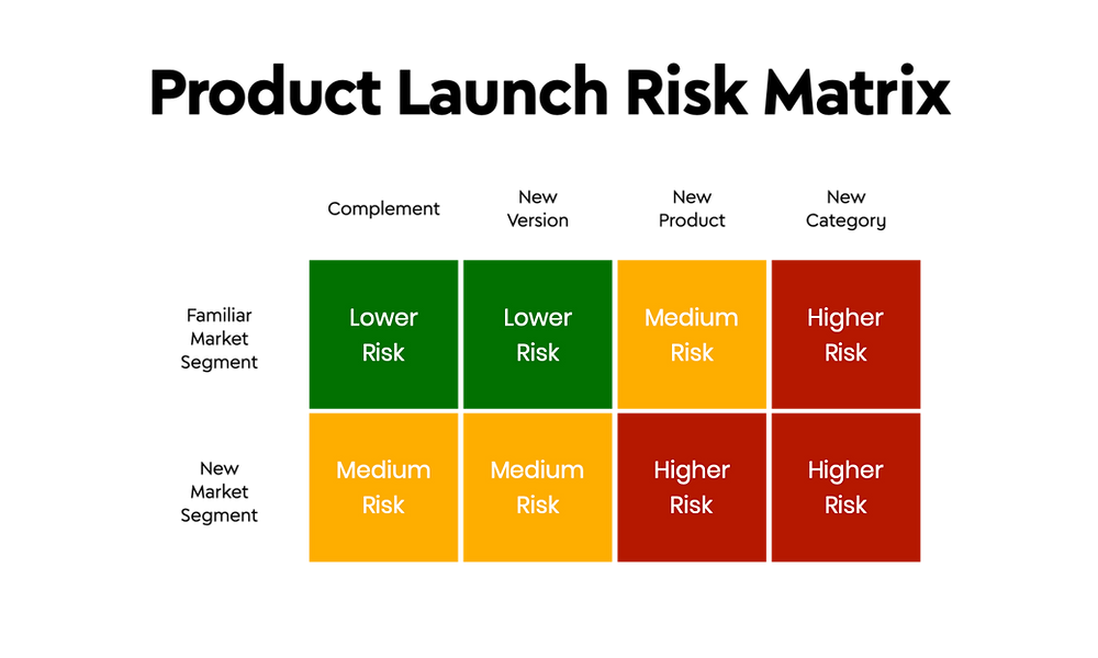 Product Launch Risk Matrix | BrainKraft