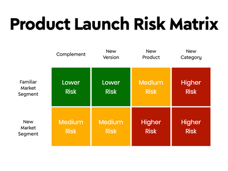 A Free Tool to Help You Assess Product Launch Risk in Advance