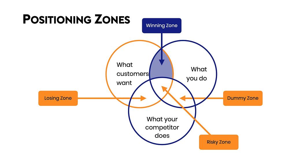 Positioning Zones Diagram