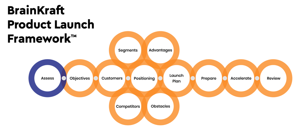 BrainKraft Product Launch Framework