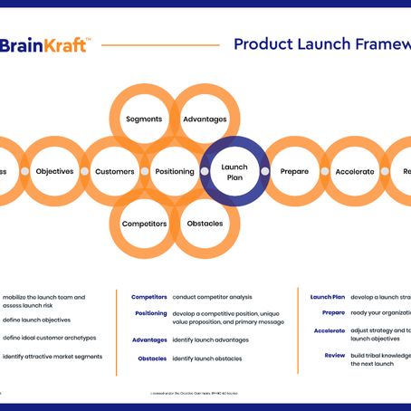 The BrainKraft Product Launch Framework Poster is Now Available