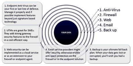 Security for SMB/SME