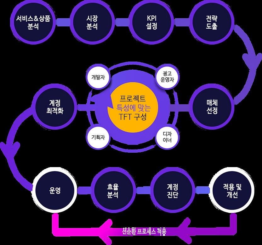 마케팅 최적화 그래프.png