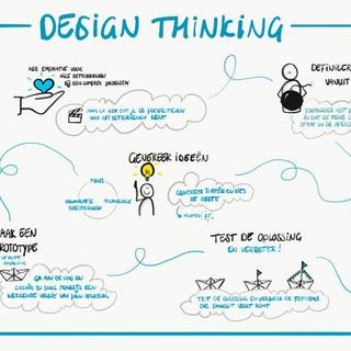 Praatplaat Design Thinking