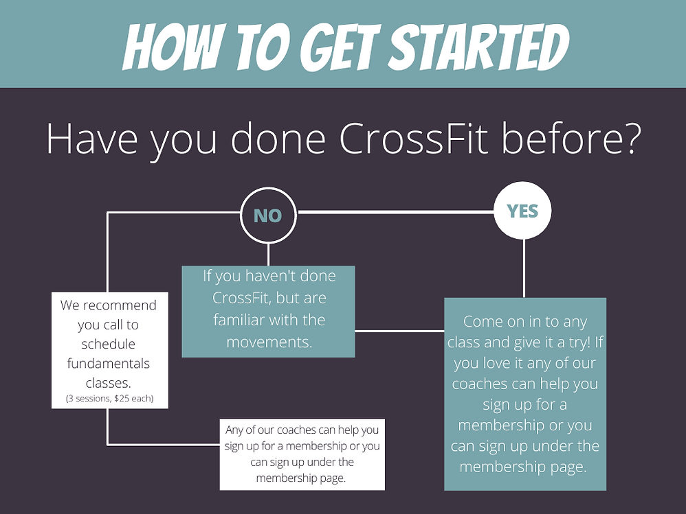 Flow chart that explains the process of getting started at Neighborhood CrossFit.