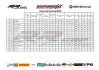 7-Advanced-Wertung-2018-Brno-30092018-1.