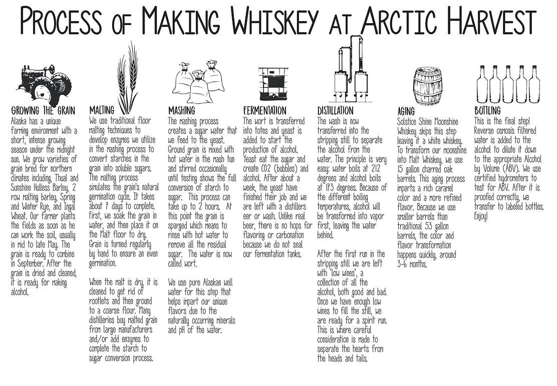 Process of Making Whiskey