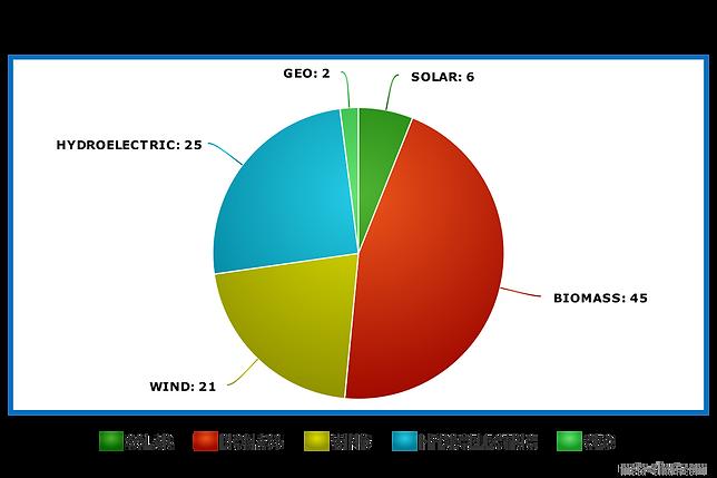 Renewable U.S energy output pie chart
