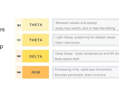 Deeper sleep for better rest, repair & renewal