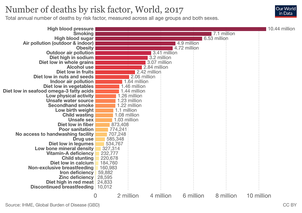 number-of-deaths-by-risk-factor.png