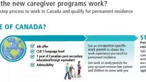 2019年加拿大护理类人才的最新优惠政策