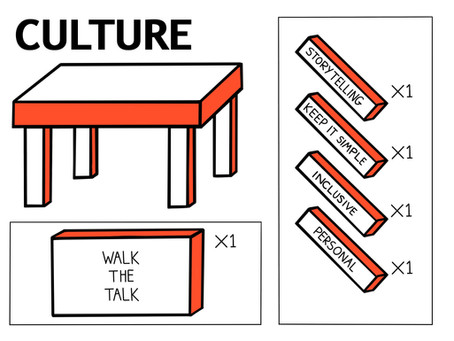 Unpacking Culture