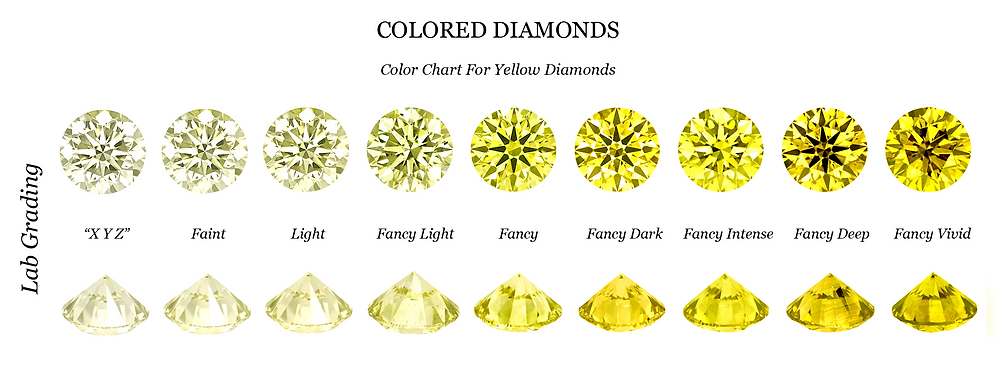 Yellow Diamond Color Chart