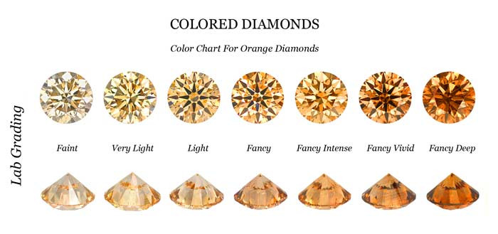 Fancy Orange Diamond Color Chart