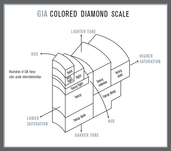 Colored Diamond Scale