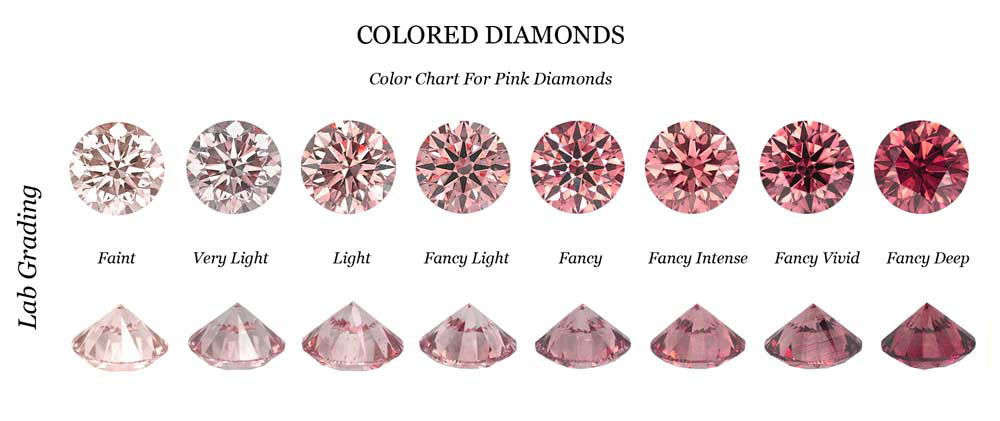 Fancy Pink Diamond Color Chart